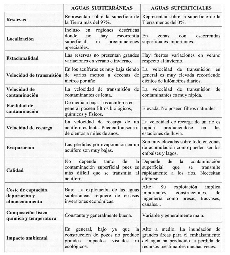 BiologíaSur - Recursos hídricos y gestión del agua